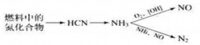 燃烧型NOx行程的原理
